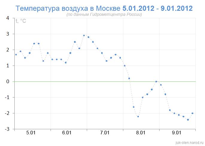 Погода в украине одесса на 3 дня